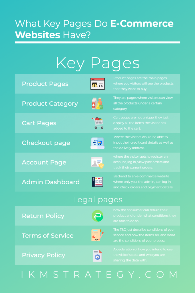 What key pages do E-commerce Websites have?Generally you would need a series of pages that will power the ecommerce functionality of the page. They are Product pages, product category, cart pages, checkout pages, account page and admin dashboard. For legal reasons you would also want a privacy policy, terms of service and return policy pages too.